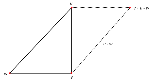 The Parallelogram Predictor