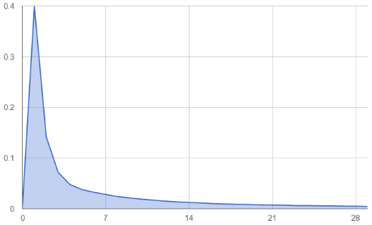 Vertex FIFO Index Probability Distribution